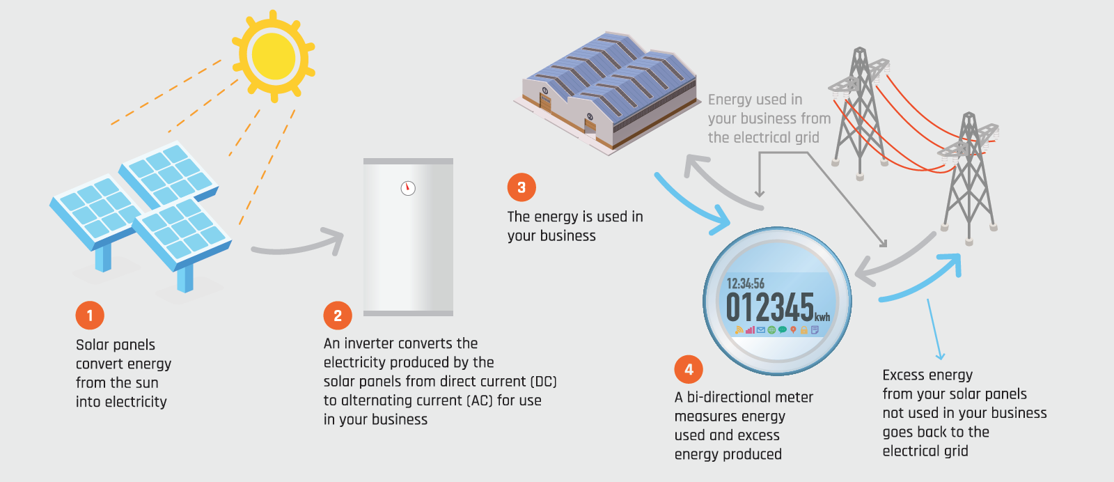 Solar 101 Sunvalley Alternating Current Diagram Ac And Dc Direct Energy Financing Options